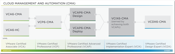 Уровни сертификации VMware в рамках Cloud Management and Automation (CMA)