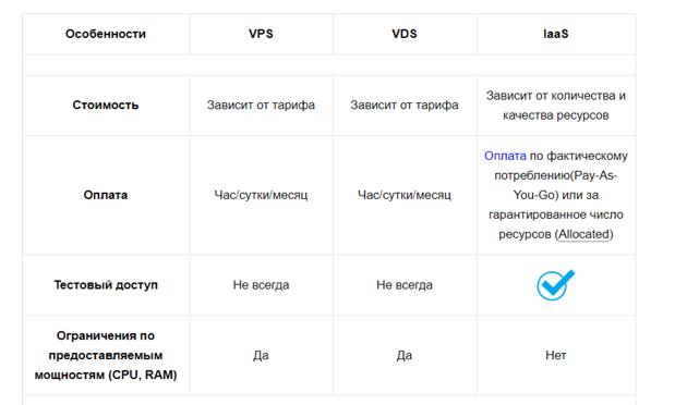 бесплатный хостинг для cs сервера