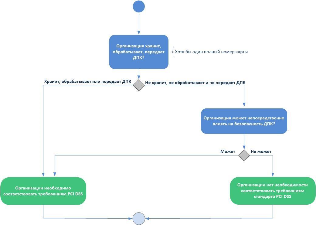 Рисунок 1. Определение необходимости соответствия стандарту PCI DSS