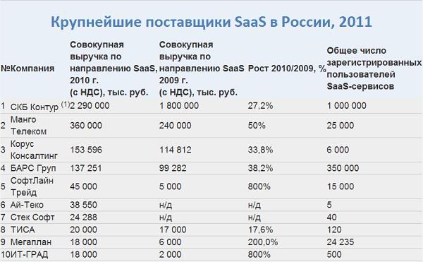 Крупнейших поставщиков SaaS в России, 2011
